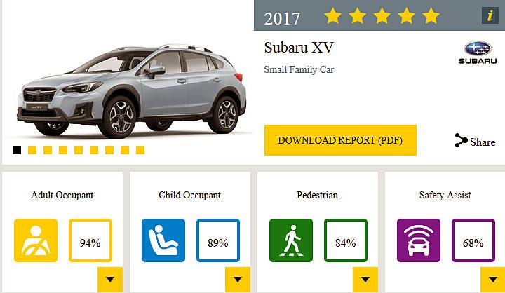スバル インプレッサ XV ユーロNCAPで5スターを獲得 XVの評価表