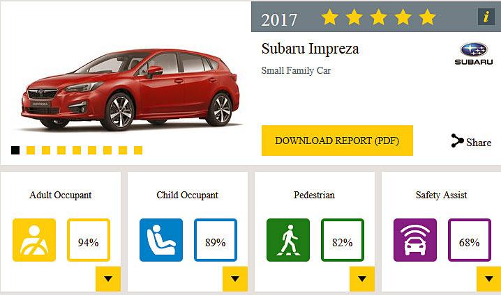 スバル インプレッサ XV ユーロNCAPで5スターを獲得 インプレッサの評価表