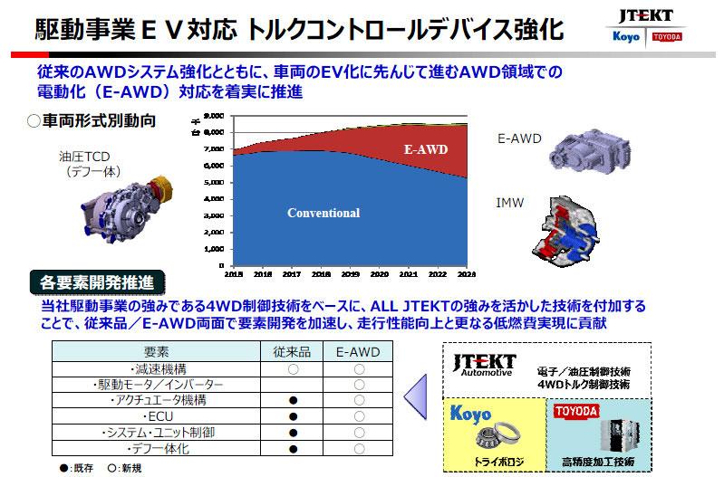 ジェイテクト 事業説明会 EV対応トルクコントロールデバイスの発展イメージ