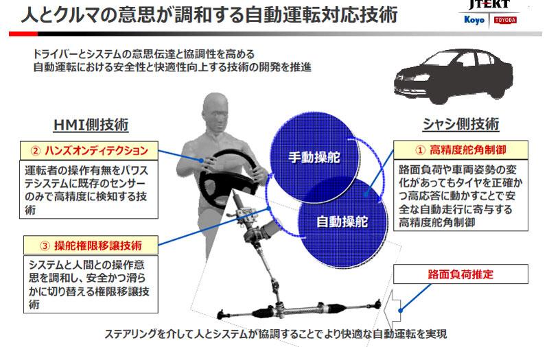 ジェイテクト 事業説明会 自動運転対応技術イメージ