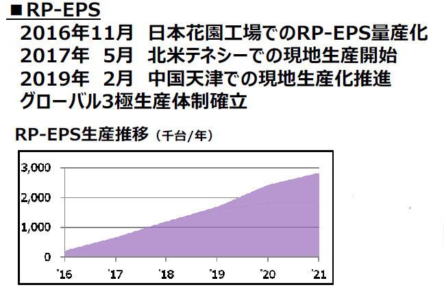 ジェイテクト 事業説明会 ラック・パラレル式電動パワステ 生産数推移グラフ