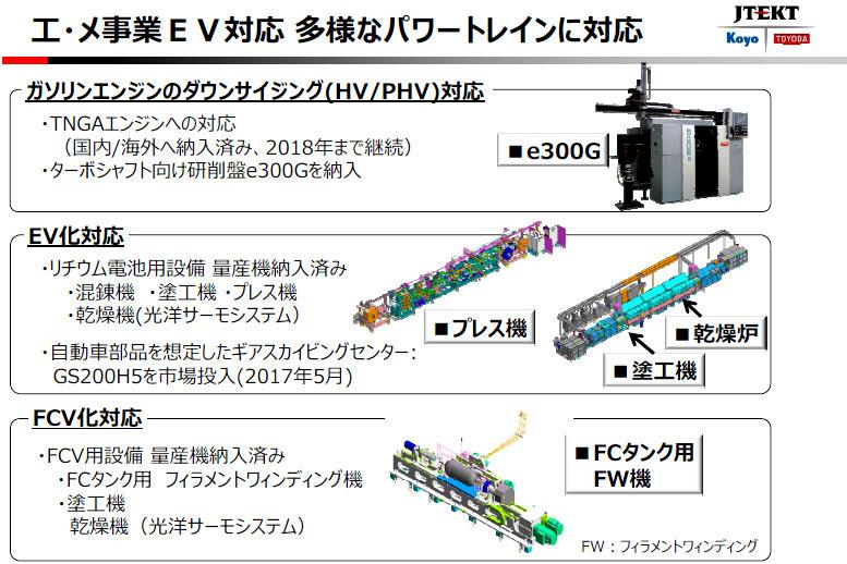 ジェイテクト 事業説明会 HV/PHV、EV、FCVへの生産技術の対応