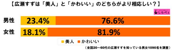 広瀬すずグラフ1