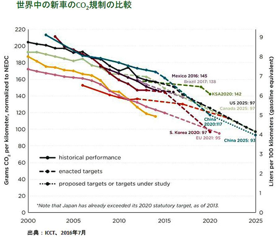 繁浩太郎コラム 世界の新車CO2規制の比較