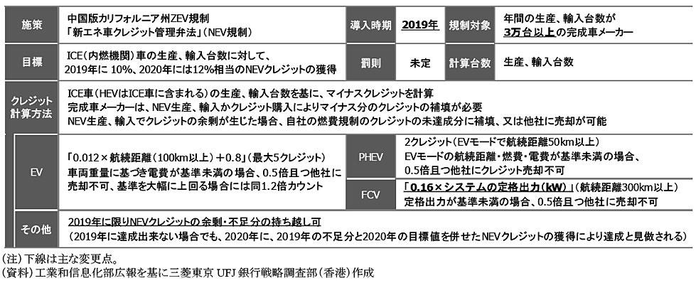 繁浩太郎コラム 中国のNEV規制の概要