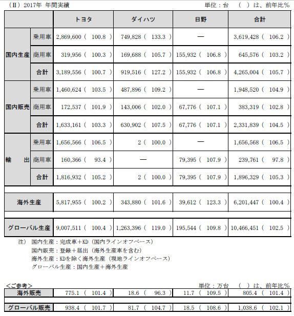 トヨタ・ダイハツ・日野 2017年 生産・国内販売・輸出実績