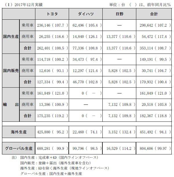 トヨタ・ダイハツ・日野 2017年12月 生産・国内販売・輸出実績
