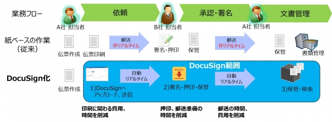 DocuSign化による業務の効率化と効果例