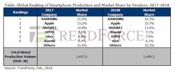 TrendForce 2018 スマートフォン製造台数予測