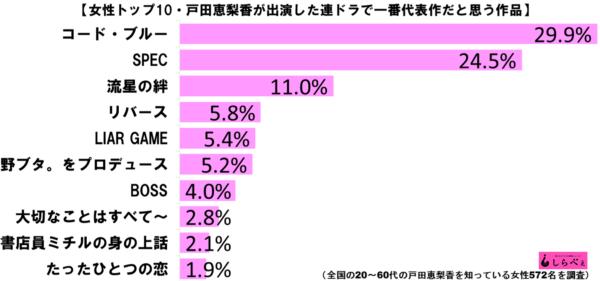 戸田恵梨香代表作ランキンググラフ3