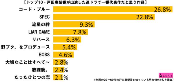 戸田恵梨香代表作ランキンググラフ1
