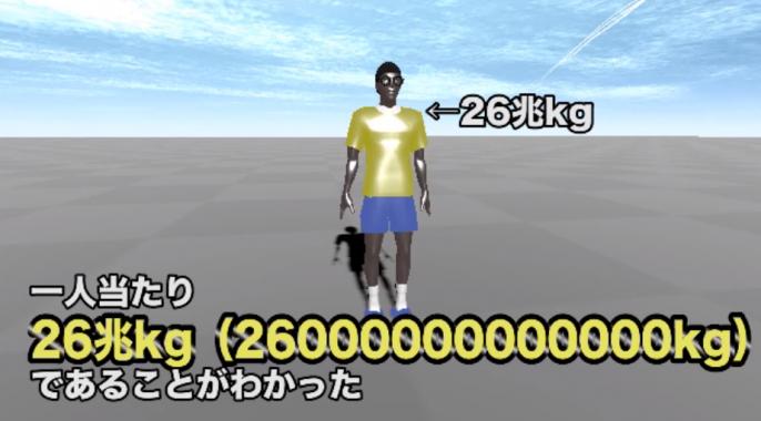 1人当たり26兆kgの人76億人が30cm跳べば地球は1cm動く