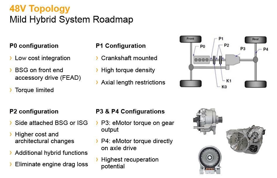 東京モーターショー2017 シェフラー・48Vマイルドハイブリッドシステム システムロードマップ