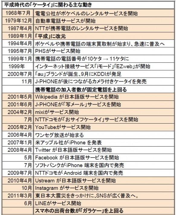 出典元:テレコミュニケーション虎の巻2017(KDDI刊)