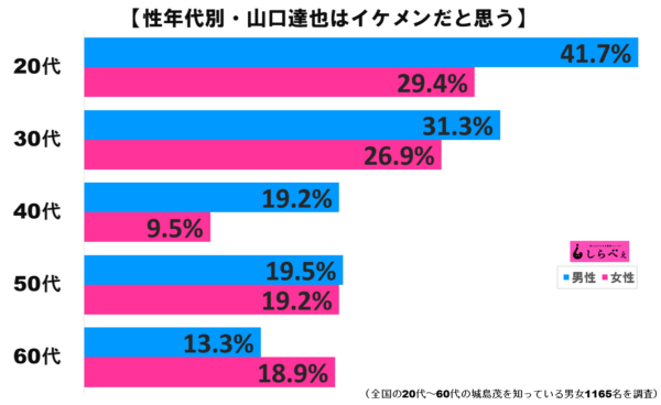 山口達也グラフ2