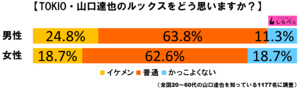 山口達也グラフ1