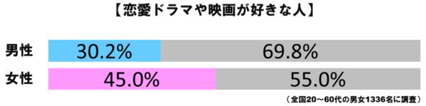 恋愛ドラマ・映画グラフ1