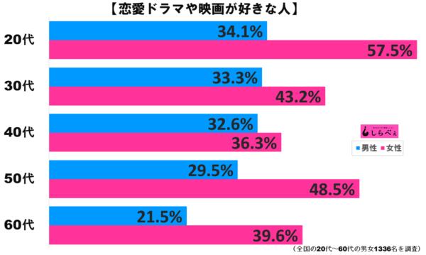 恋愛ドラマ・映画グラフ2