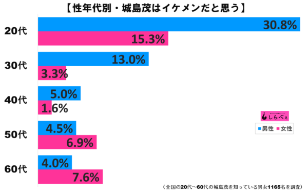 城島茂グラフ2