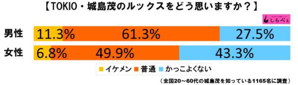 城島茂グラフ1