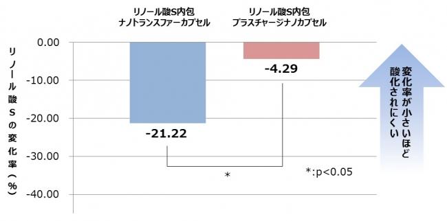 図2.リノール酸S酸化促進試験
