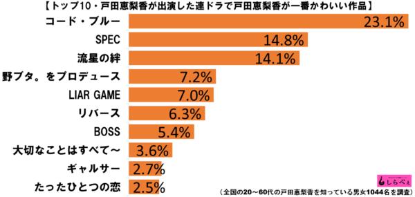 戸田恵梨香出演作かわいいグラフ1