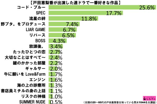 戸田恵梨香好きグラフ1