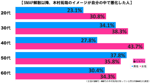 木村拓哉グラフ2