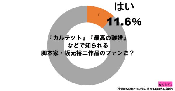 坂元裕二グラフ1