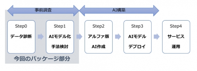 参考:AIによるサービス運用までの流れ