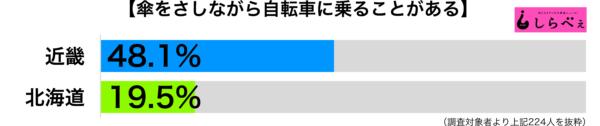 傘をさしながら自転車都道府県別グラフ