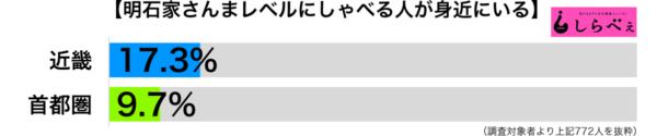 明石家さんまレベルにしゃべる傾向別グラフ