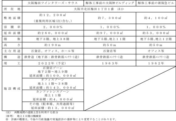 「大阪梅田ツインタワーズ・サウス」の概要
