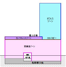 用途構成イメージ図(全体竣工時)