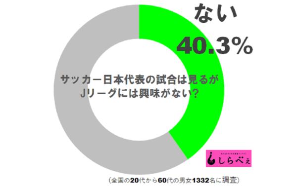 Jリーグ調査グラフ