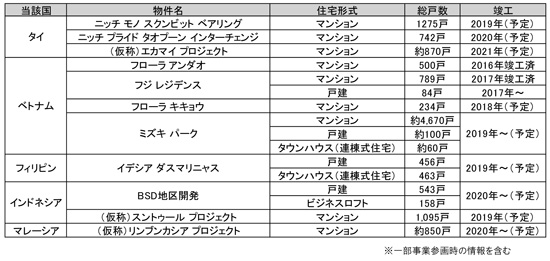 ◆阪急阪神不動産の海外住宅分譲事業について