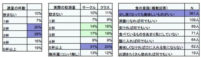 2014年実施『お酒と食に関するアンケート』回答結果(N=560人)