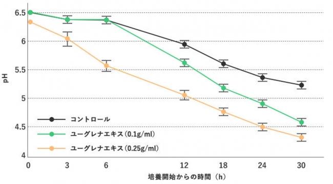 図3:牛乳に乳酸菌を接種した際のユーグレナエキス(熱水抽出)の有無によるpHの変化