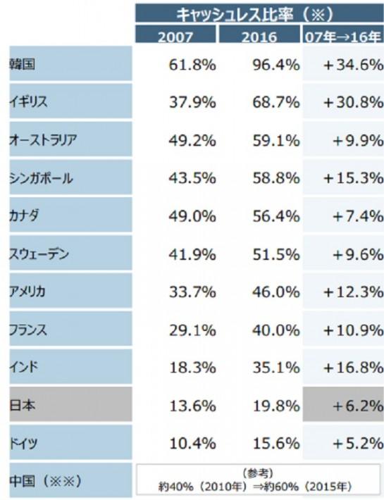 出典:「経済産業省」資料