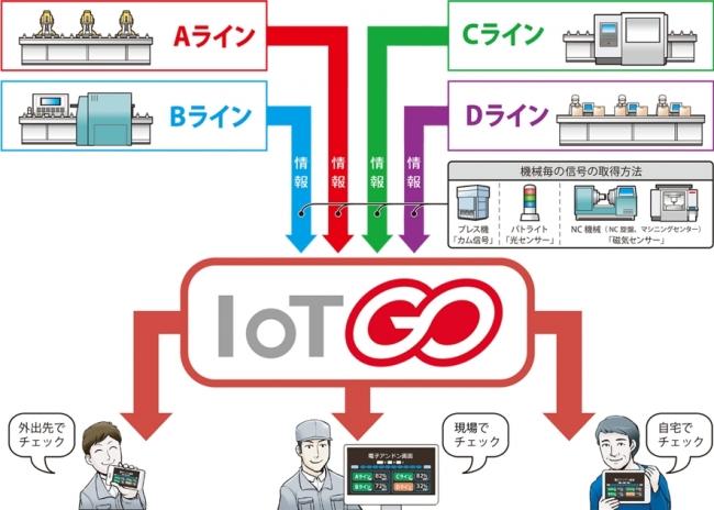 現場から見た「IoT GO」の概念