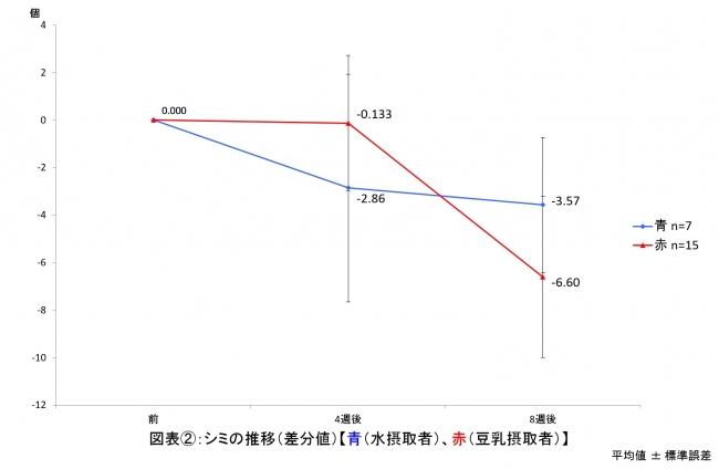 図表2 シミの推移
