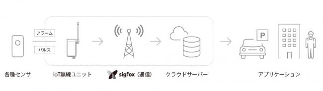 ■システム構成と接続イメージ  既存センサーをIoT無線ユニットと接続するだけでクラウドサーバーへの連携が可能になります。
