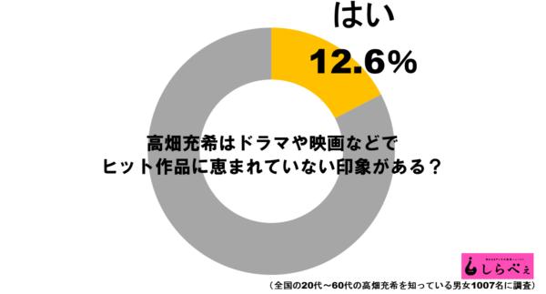 高畑充希グラフ1