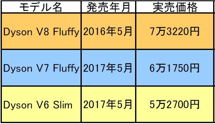 ↑今回比較する3モデルの発売年月と実売価格。最新のDyson V8 FluffyはDyson V6 Motorheadと比べて2万円超の価格差があります