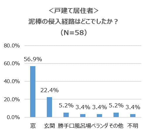 泥棒被害ありの56.9%が侵入経路は『窓』からと回答。