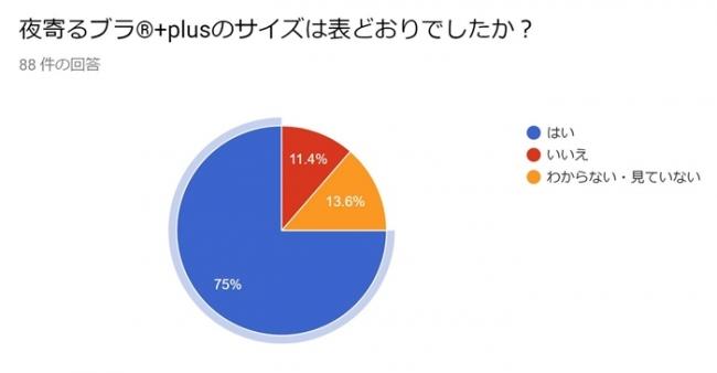 夜寄るブラ(R)+plusのサイズ表に関するアンケート回答