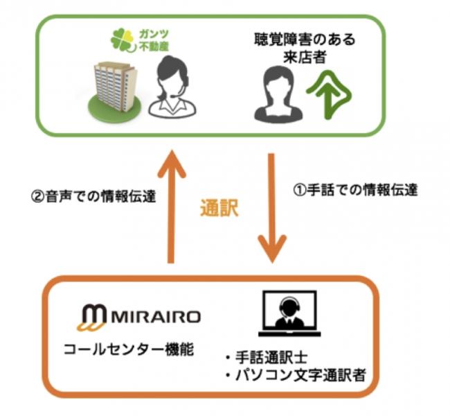 ミライロ・コネクトの活用例
