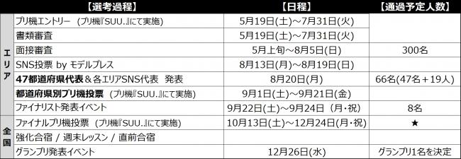 ★ファイナルプリ機投票の得票数は、グランプリ発表イベントの結果に加味されます。