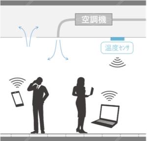 自席周辺の温度を確認でき、温度変更もスマートフォンやPCで設定。