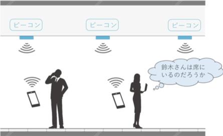 ビーコンを設置することで、ワーカーの位置情報の可視化。フリーアドレスやテレワークなど多様な働き方改革の実現と共に、コミュニケーションの活性化も促進。